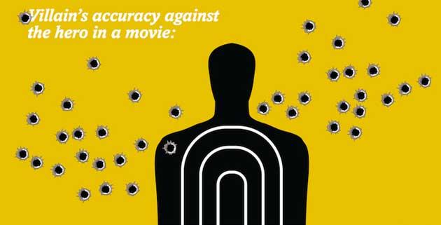 Movie Clichés | Infographics