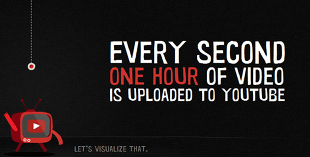One Hour per Second | YouTube