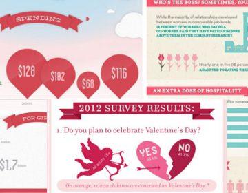 Valentine's Day | Infographics