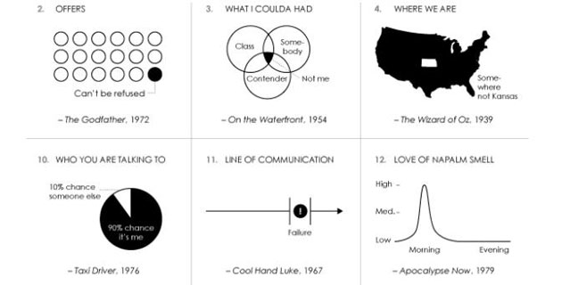 Famous Movie Quotes Transformed Into Clever Charts