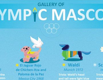The Gallery Of Olympic Mascots