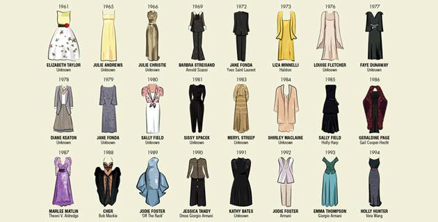 Oscar Dresses | Mediarun